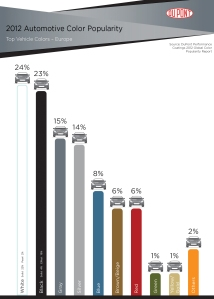 Dupont_Color Survey 2012 Europe