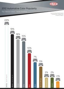 Dupont_Color Survey 2012 NA