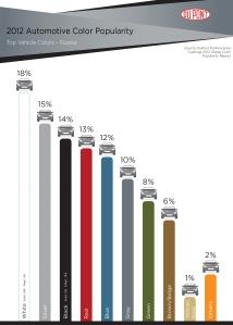 Dupont_Color Survey 2012 Russia